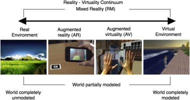 Representation of the virtuality continuum.
