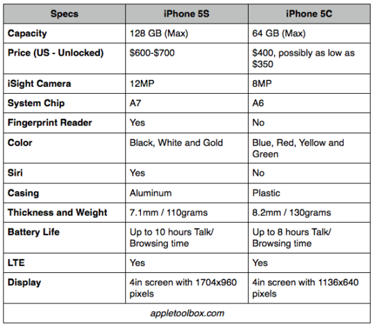 iphone 5c specs iphone 5s vs iphone 5c compare specifications appletoolbox 11136