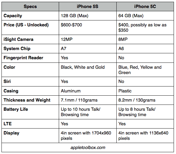 Compare technical specifications of iPhone 5S and 5C