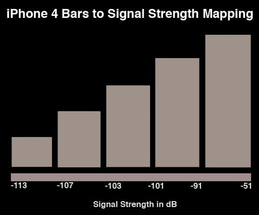 iPhone signals bar