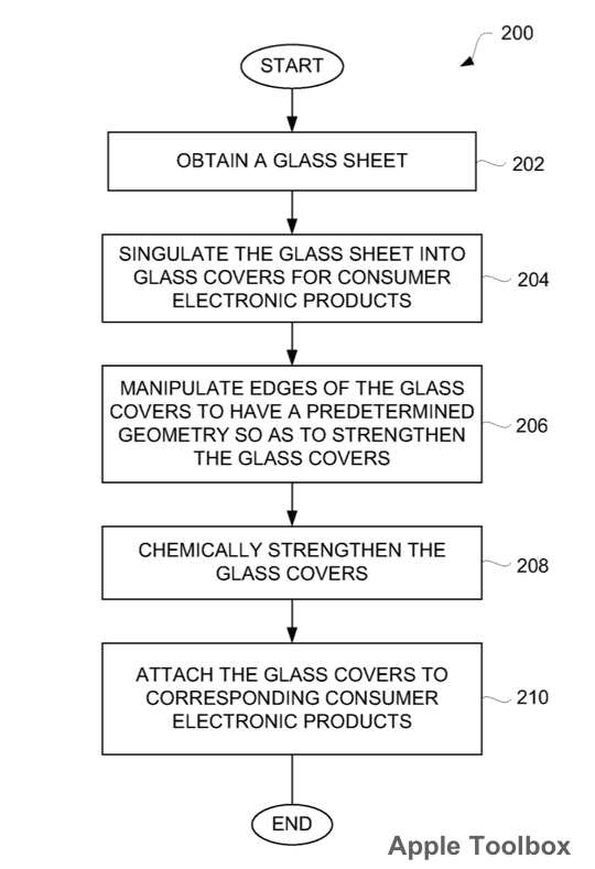Apple Patent - Strengthened Glass Flow