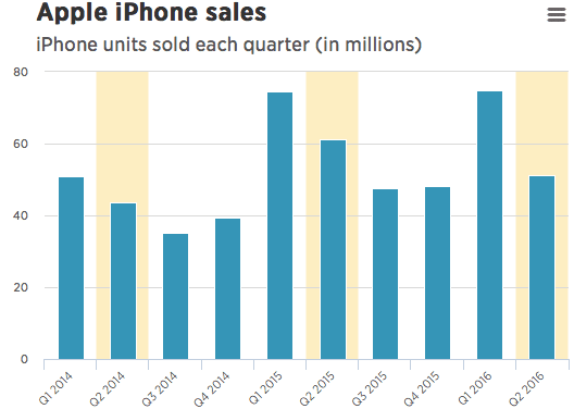 Apple's Earnings from an User perspective