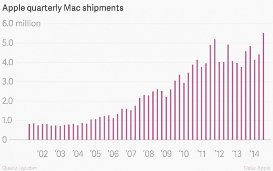 Apple Quarterly Mac Shipments