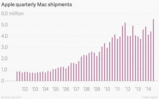 Apple Quarterly Mac Shipments