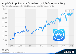 Growth of App Store
