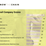 Apple Scores High Marks in the Latest KnowtheChain Report