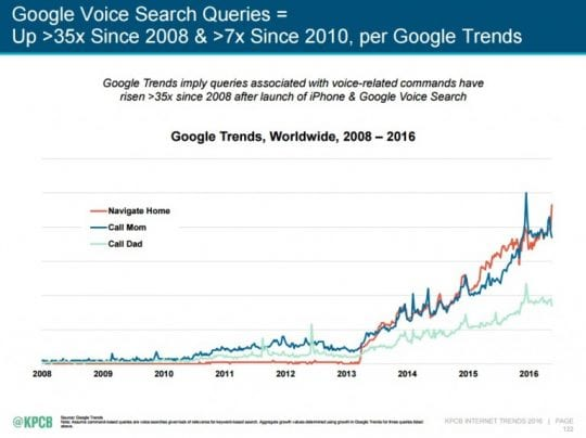 Voice Search Rise