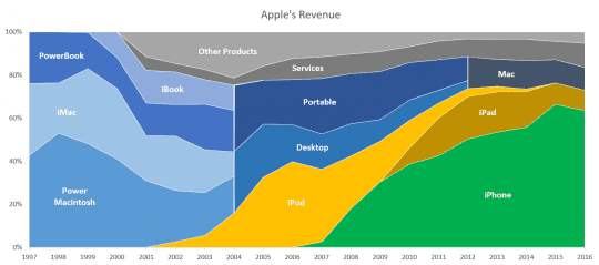 How Apple's Mantra of Saying No Led to $250 Billion in Cash