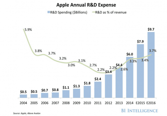 Apple R&D Costs