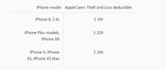 Applecare+ Theft Loss