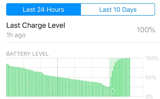 Battery Health green chart for activity on iPhone