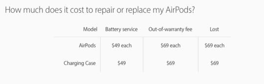 Cost to Repair Battery on Airpods