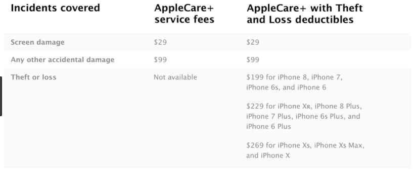 Applecare+ coverage for iPhone