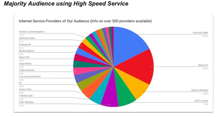 ATB Audience by ISP