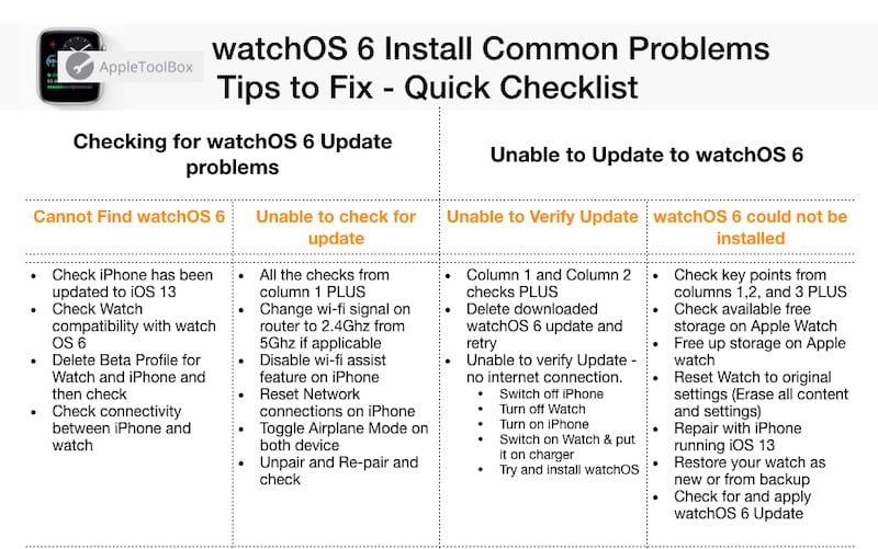 watch OS 6 Common install problems and fixes