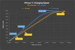 iOS 13.1 Wireless Charging Graph
