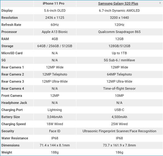 iPhone 11 Pro vs Galaxy S20 Plus Specs