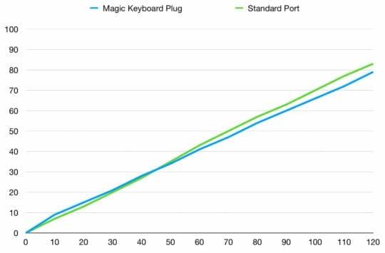2020 Magic Keyboard Charging Speeds