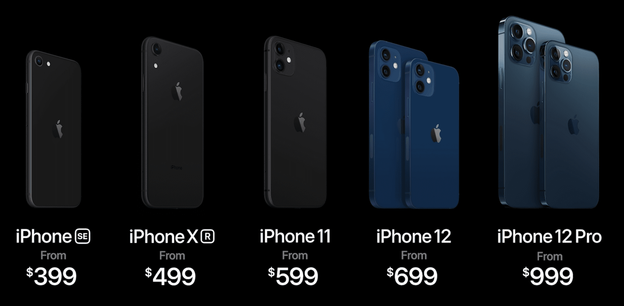 2020 iPhone Lineup