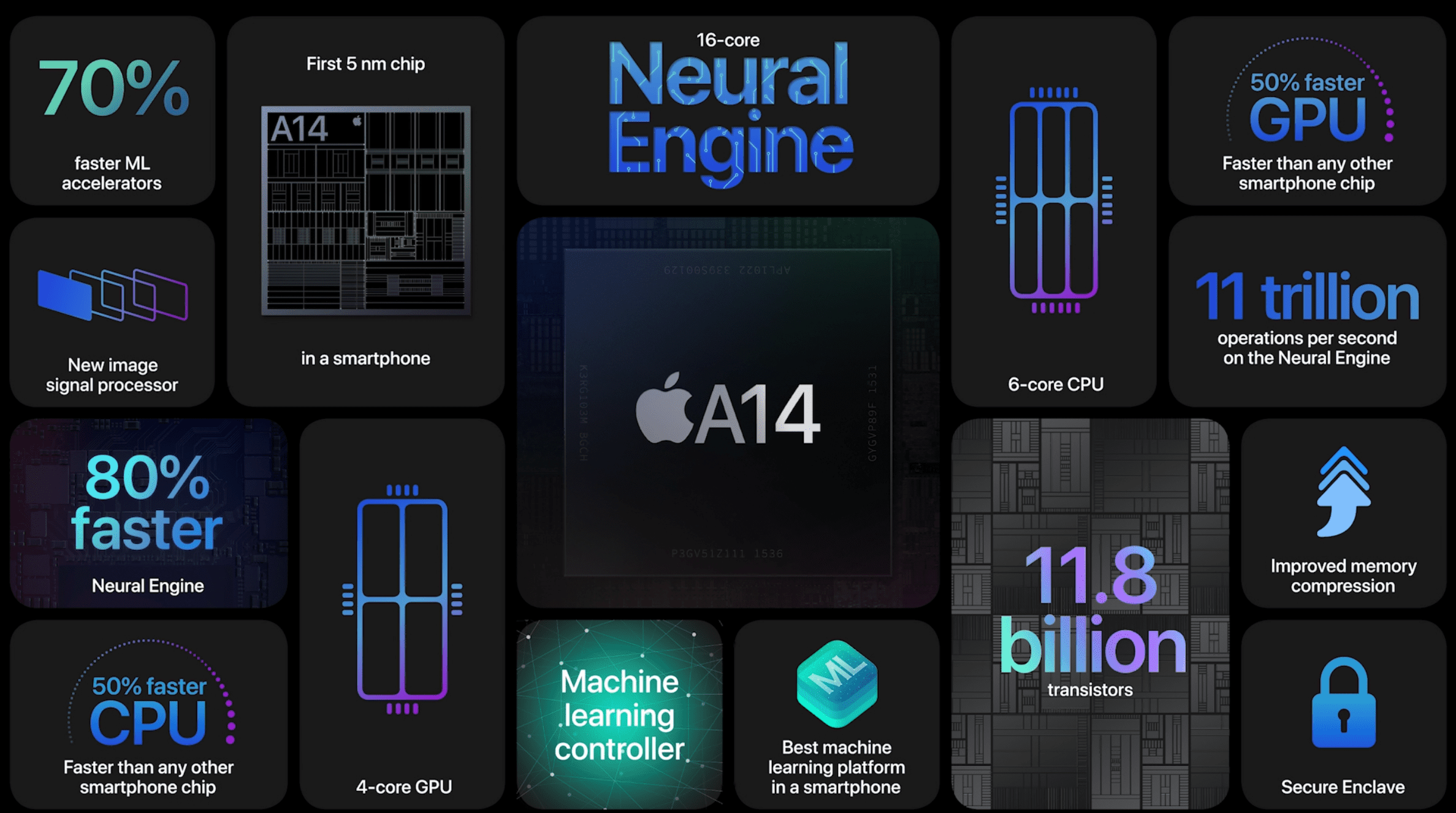 Apple A14 Bionic Overview