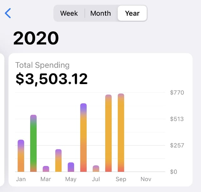 Yearly Spending tab for Apple Card