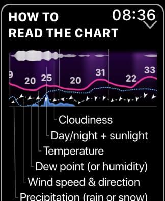 Weathergraph chart explanation.