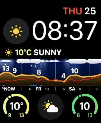 Weathergraph complications.
